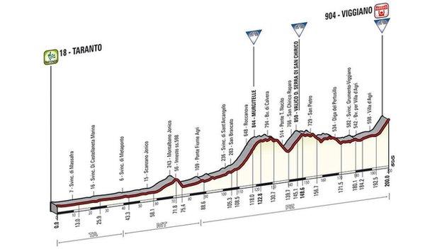 Profil 5. etapy.
