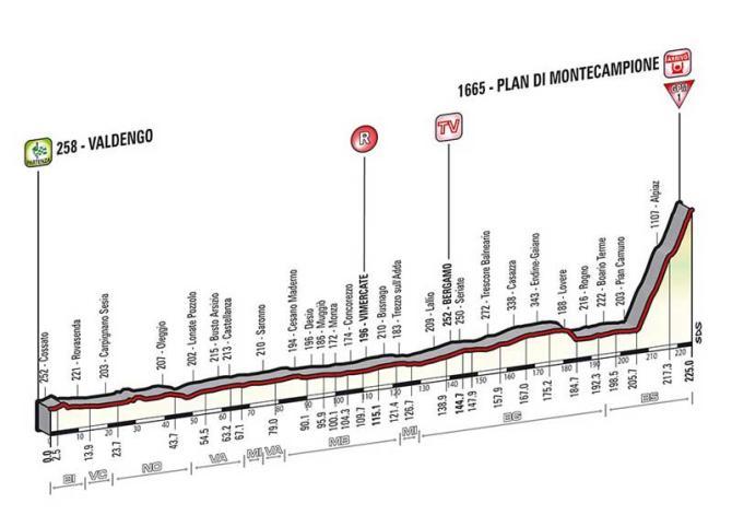 Profil 15. etapy.