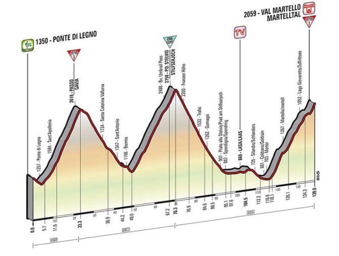 Profil 16. etapy.