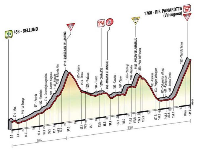 Profil 18. etapy.