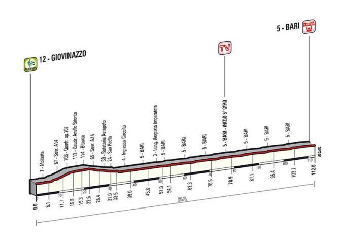 Profil 4 etapy.