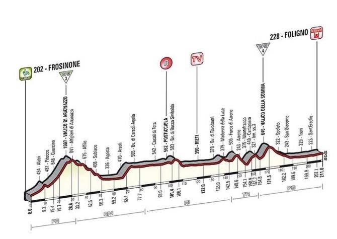 Profil 7. etapy.